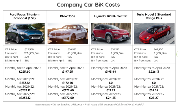 Company Car Bik Costs
