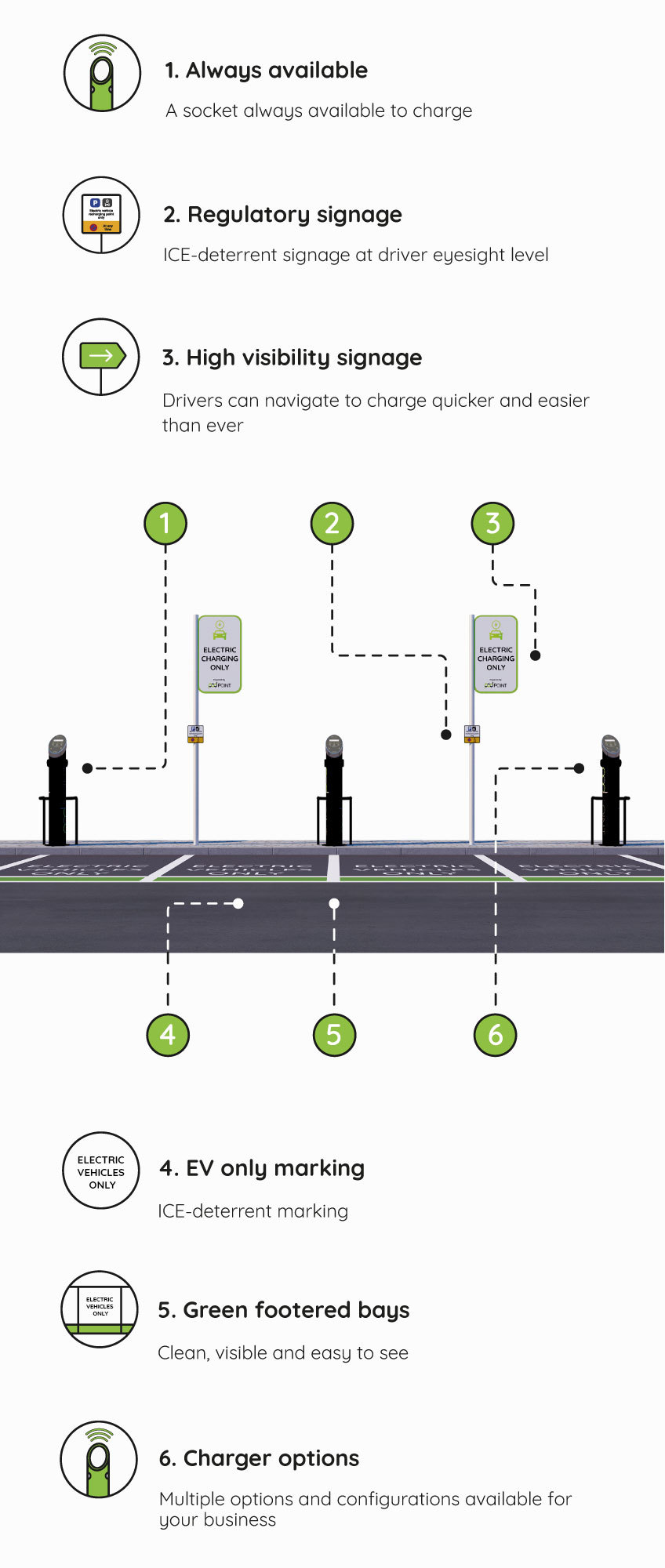 Ev Zone How It Works Mobile 2