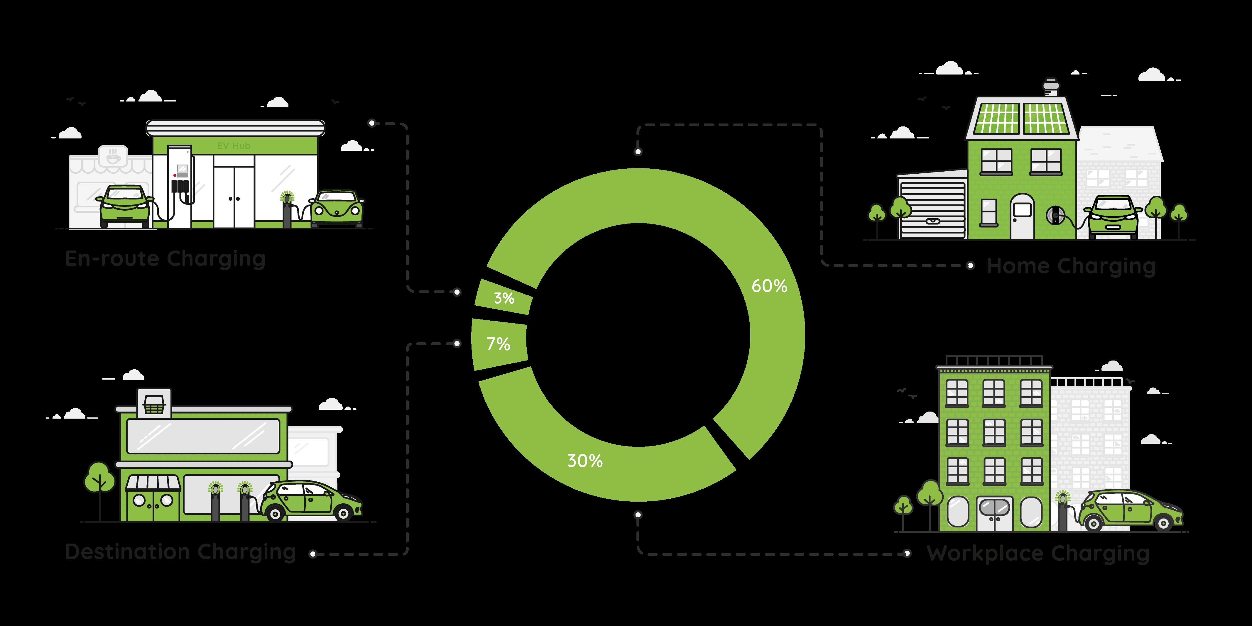 Eco System Circle