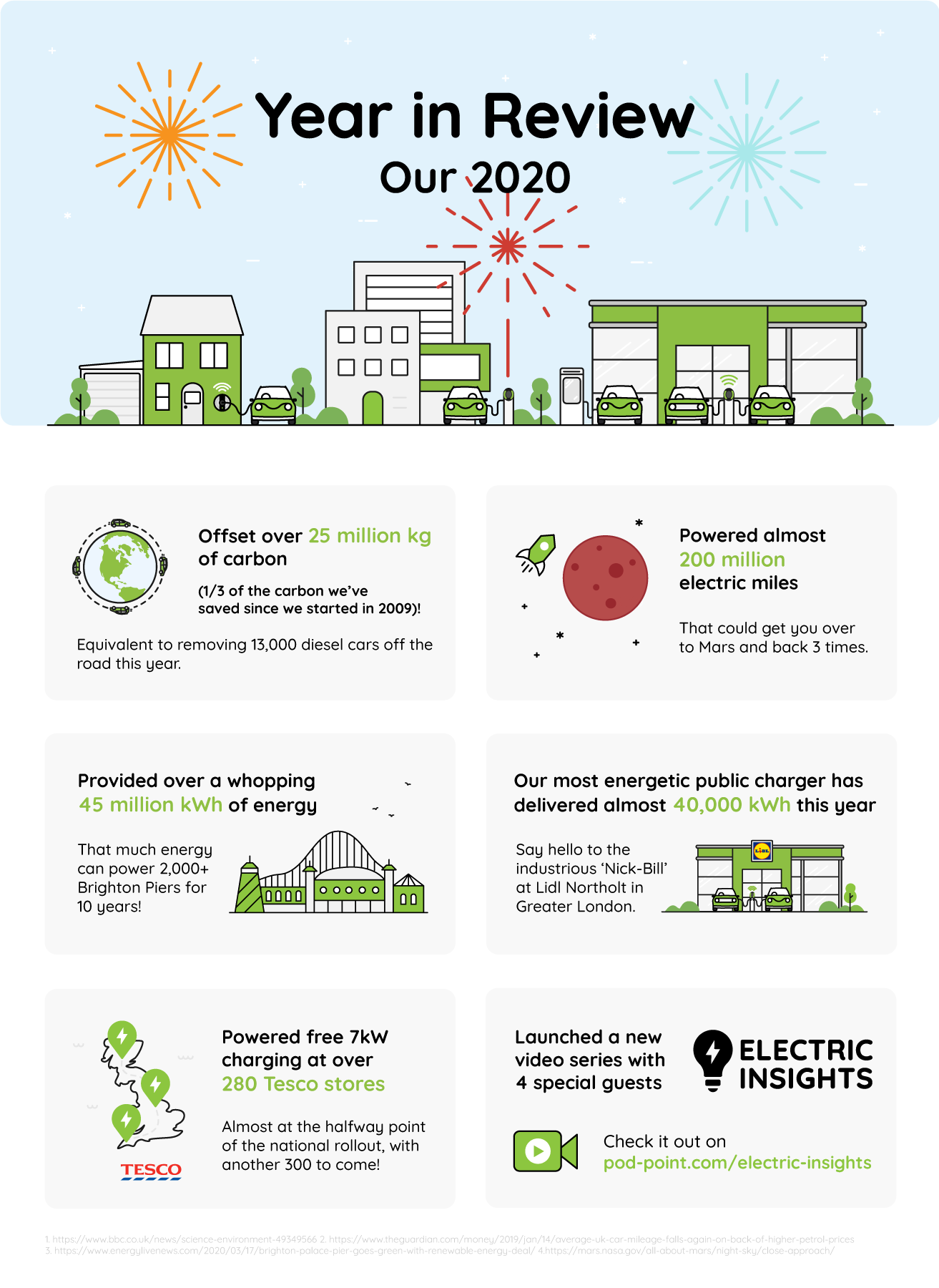 Pod Point: Year in Review Infographic