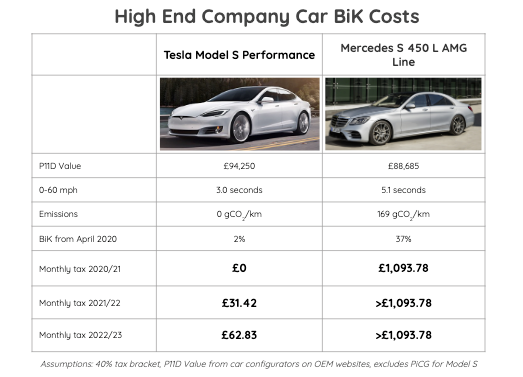 High End Company Bik Costs